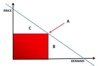 A Simple Price/Demand Curve