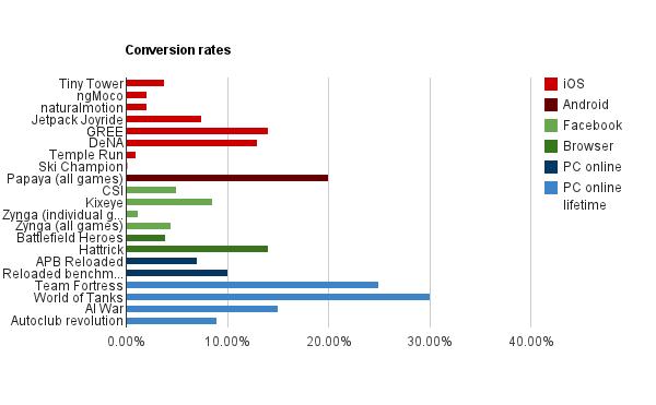 Conversion Rate Gamesbrief Gamesbrief