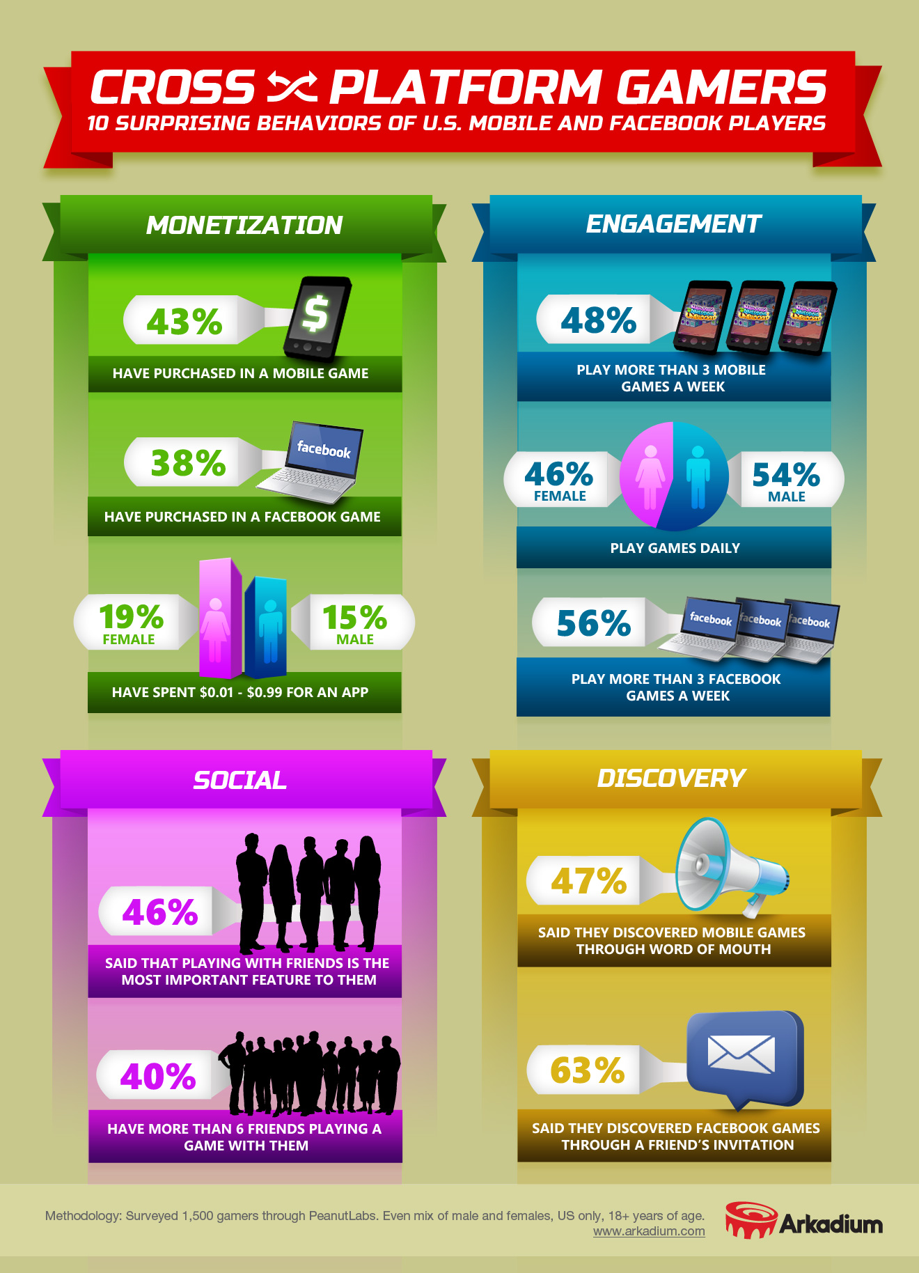 crossplatform-games-infographic
