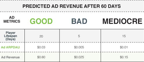 03-Predicted_Ad_Revenue_After_60Days