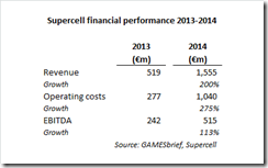 Supercell's financial performance 2013-2014
