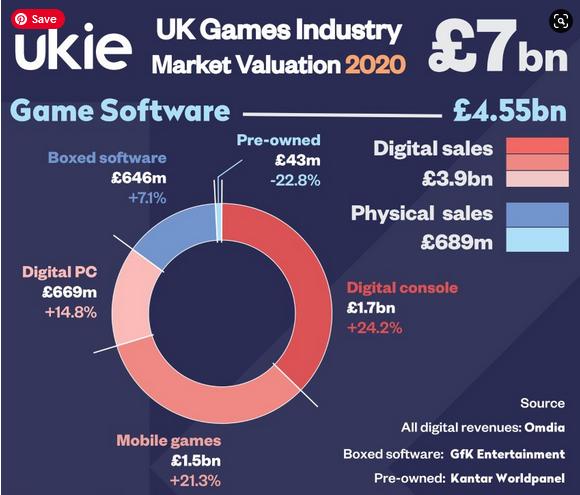 The UK Games market grew to £7 billion in 2020