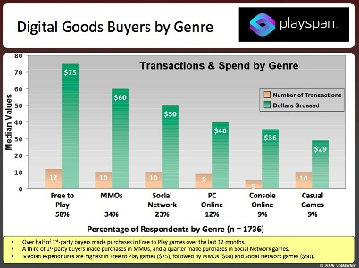 Most popular digital goods purchased