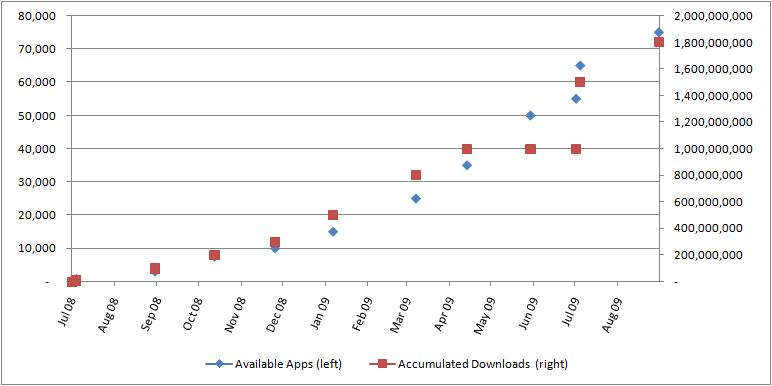Number of applications and total number of downloads from the AppStrore