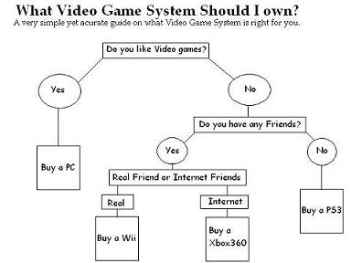 What video game system should I own