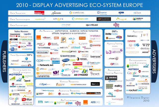 Digital Advertising Industry Map