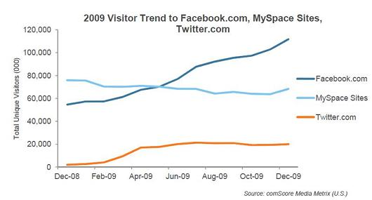 Facebook versus MySpace in the US