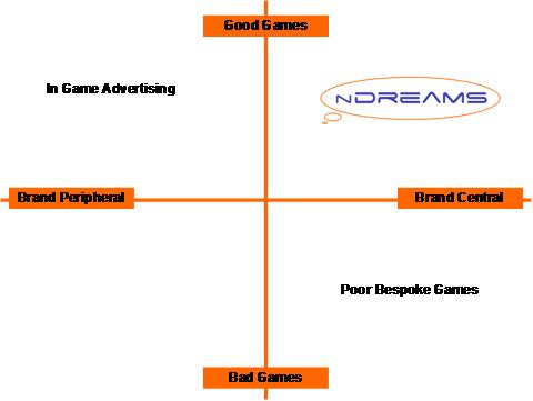 nDreams quadrant
