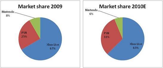 Online Console revenues pie chart