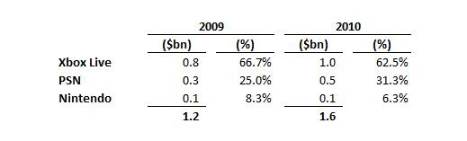 Online Console revenues table
