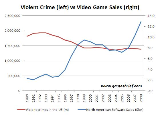 US violent crime statistics versus video game sales